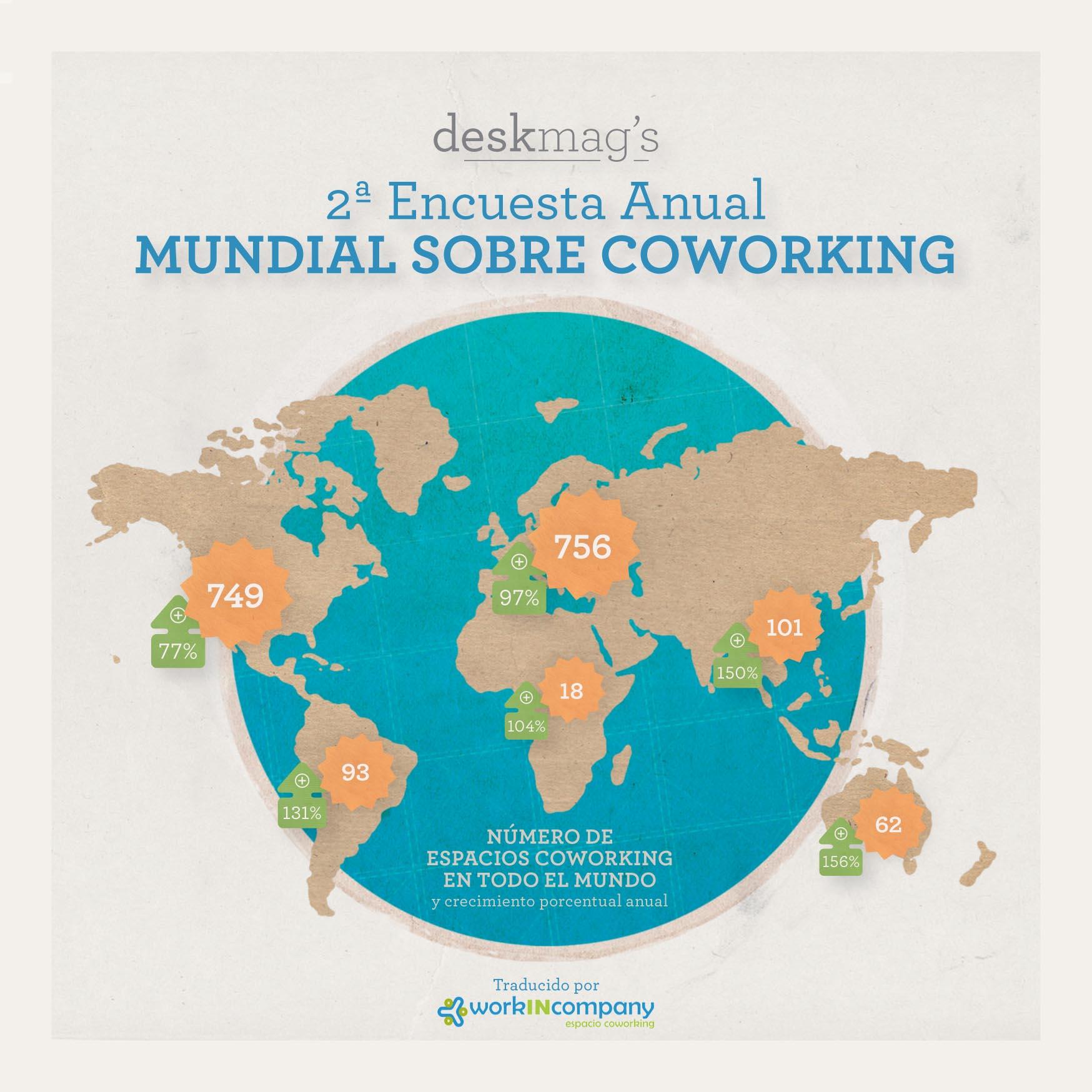 Resultados de la 2ª Encuesta Anual Mundial sobre Coworking de Deskmag